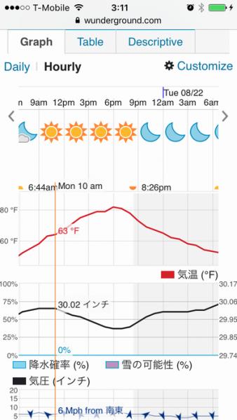 8月21日のアルコの天気グラフ